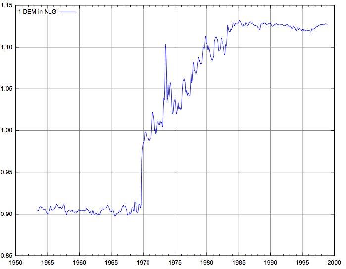 Kursverhältnis Deutsche Mark versus Niederländische Gulden